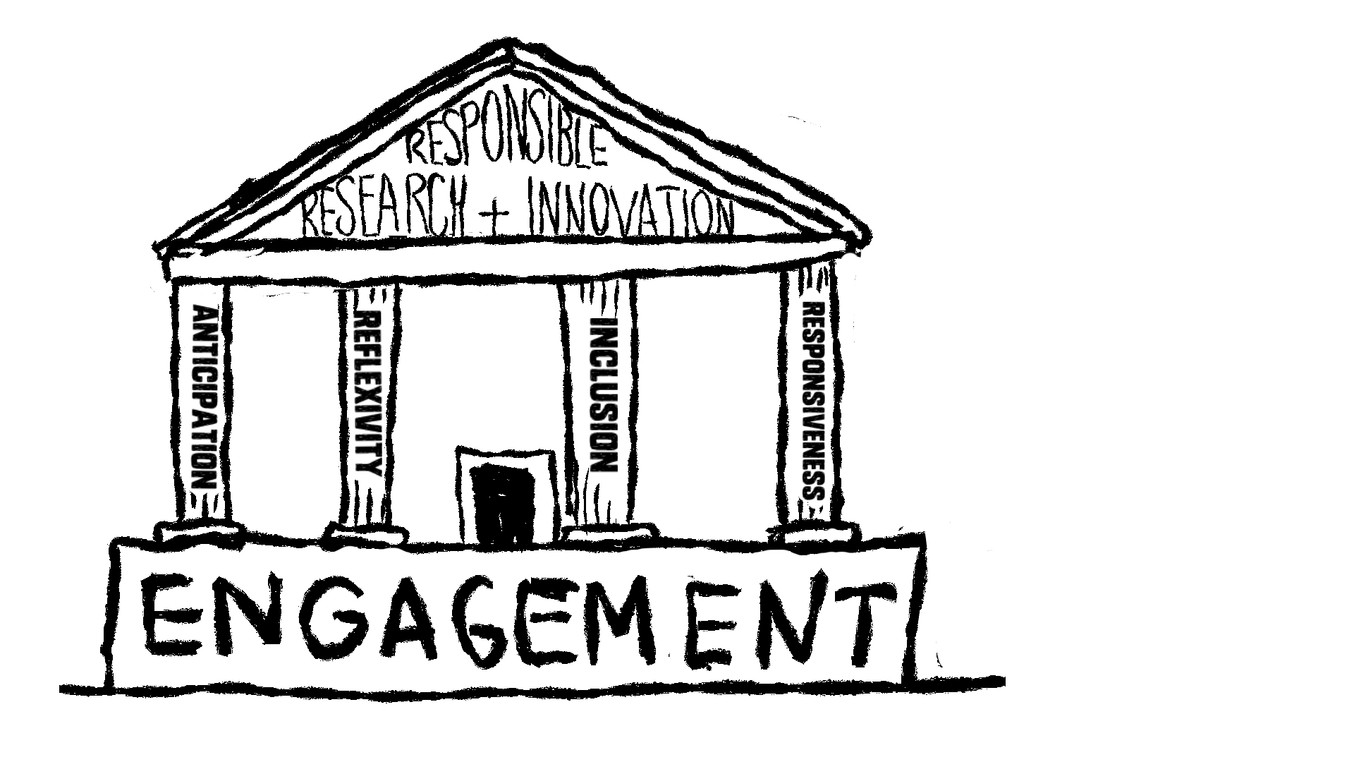Engagement pillars